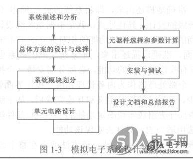 模拟电子系统设计流程-技术资料-51电子网