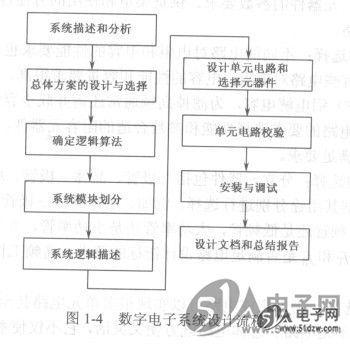 數字電子系統設計流程
