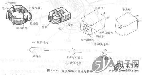 模拟技术                     图1-55是盒式录音机磁头的内部结构,其