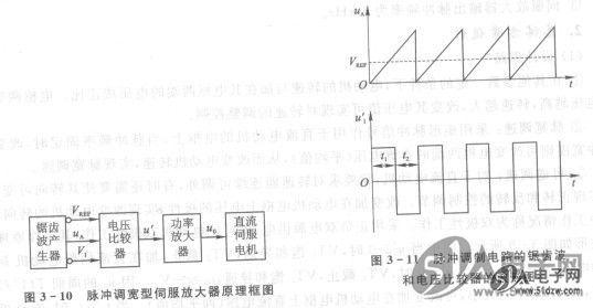 放大器可采用集成功率放大器,或者由复合管构成的互补对称输出电路.