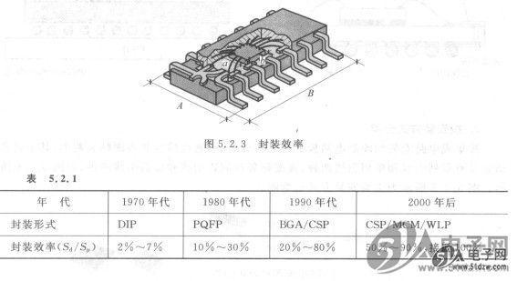 早期的插装集成电路封装效率不足5%;后来的表贴qfp和