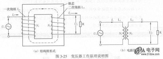 两组相距很近、又相互绝缘的绕组就构成了变压器。变压器的结构示意图如图3-24所示,从图中可以看出,变压器主要由绕组和铁芯组成。绕组通常是由漆包线(在表面涂有绝缘层的导线)或纱包线绕制而成的,与输入信号连接的绕组称为一次绕组(或称为初级绕组),与输出信号连接的绕组称为二次绕组(或称为次级绕组)。  2.工作原理 变压器是利用电一磁和磁一电转换原理工作的。下面以图3-25所示电路来说明变压器的工作原理。 当交流电压U