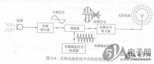 天线将该信号转换成无线电波发射出去