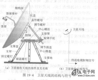 卫星天线的结构与原理图片