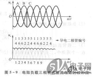 三相桥式电阻负载整流电路的输出电压波形见图5