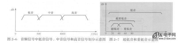 3.音频信号中的超低音和重低音频率