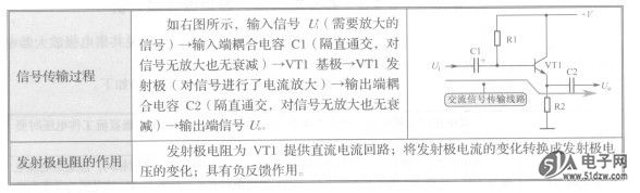 1.共集电极放大器直流电路的分析 共集电极放大器的直流电路比较简单。Rl构成VT1固定式偏置电路1,为VT1提供静态工作电流,VT1可以进入放大工作状态。 VT1集电极直接与电源+V相连,U111B发射极通过发射极电阻R2接地。 2.共集电极放大器交流电路的分析