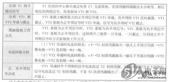 要求两只三极管参数十分相近,vt1和vt2构成互补推挽输出级电路