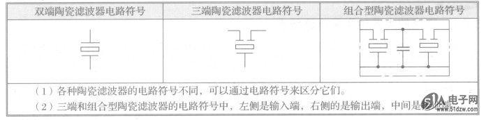 调谐放大器中除使用LC并联谐振电路进行选频外,还有用滤波器的。在收音机和电视机中使用多种滤波器,如陶瓷滤波器、声表面波滤波器。这些滤波器都有特定的幅频特性,放大器中接入这种滤波器之后,便能得到所需的频率特性。陶瓷滤波器、声表面波滤波器用于不同场合时,有不同的型号,有不同的幅频特性。 1.陶瓷滤波器 陶瓷滤波器通过自身的频率特性,OPA2134PA可以使某类频率信号通过而衰减其他频率的信号,从而使放大器荻得所规定的频率特性(指幅频特性)。 陶瓷滤波器在彩色电视机中主要用做6.