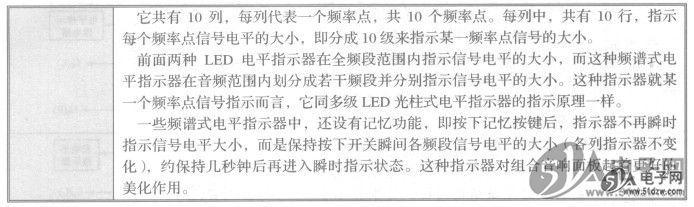 02-11 双列直插集成电路 12-09 led电平指示器的种类  &
