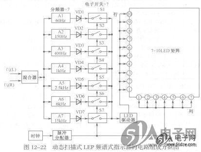 动态扫描式led频谱式电平指示器的基本原理