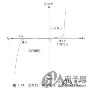 二极管的电压-电流特性