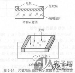 光敏电阻器基础知识及应用电路
