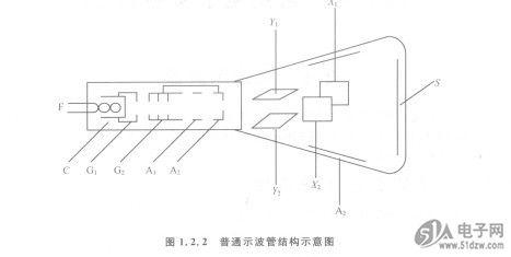 通用型示波器原理结构框图如图1; 阳极氧化原理图;