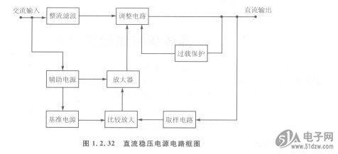 晶体管直流稳压电源使用方法