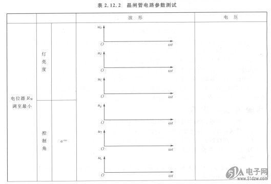 (1)熟悉实验板,了解各接线端、测试点和元件的位置。 AC208KQM (2)特实验板输入端通过专用电源线接220 V电压。实验板得电,进人工作状态。 (3)调节电位器R。,在控制角a分别为最小和最大时,用示波器观察UD,uz,uc。的波形及在时间上的对应关系,用万用表测量各电压值,记人表2.