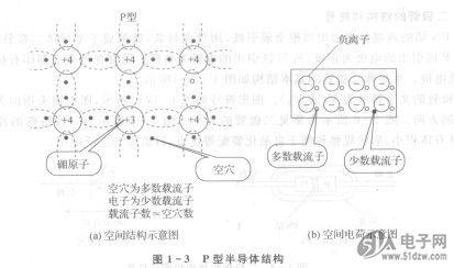 杂质半导体-技术资料-51电子网