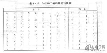74ls147是一种10线l4线优先编码器