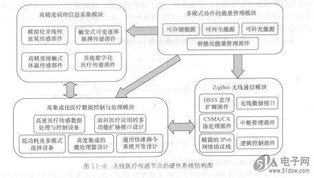 无线医疗传感节点的硬件系统结构如图11-8所示