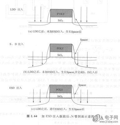 ldd结构虽然改进了热载流子效应,但对提高抗esd能力是非常不利的.