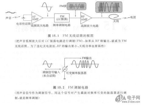 频率调制音频信号-fm