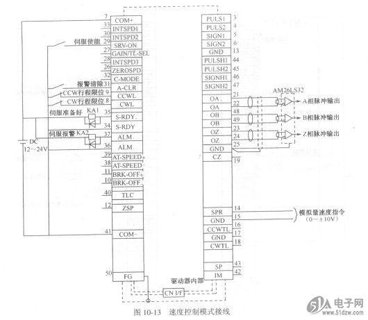 位置控制模式时,伺服驱动器的控制信号接线如图10-14