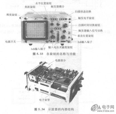 现在电视机中使用的显像管也是一种电子束管
