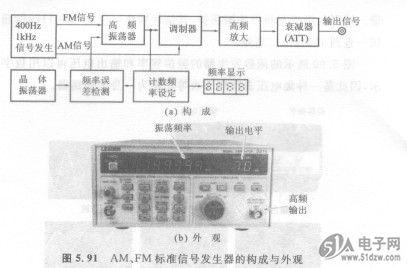 衰减式音调控制电路的 放大电路中电压,电流 用途广泛的频率计 测量最