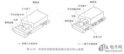 振荡频率稳定度介于石英晶体与lc或rc振荡电路之间