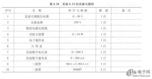 半导体直流稳压C/PN TX-17-1/16 X 5/8电源的设计与测试(综合性实验) 1.实验目的 (1)研究单相桥式整流、电容滤波电路的特性。 (2)掌握串联型晶体管稳压电源主要技术指标的测试方法, 2.实验设备与器材 实验所用设备与器材见表4.24。  3.实验电路与说明 直流稳压电源由电源变压器、整流、滤波和稳压电路四部分组成。 具体电路如图4.