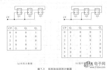 在方案二中,需6个触发器构成扭环形计数器,但此电路结构简单,控制