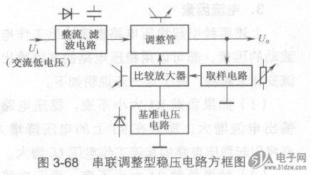 图3-68所示是串联调整型稳压电路方框图,从图中可以看出,它设有调
