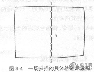 tcl2513e场扫描电路图