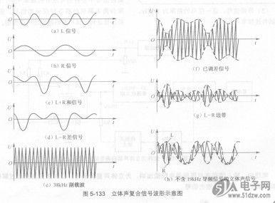 立体声复合信号组成和立体声解码器种类