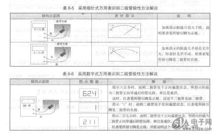 电路符号极性标注形式解读