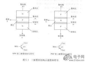 称为硅三极管;也可以由锗材料制成,称为锗三极管;根据工作频率分为