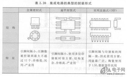 检查集成电路上制造商给定的元件标识号,确保电路中的集成电路是正确