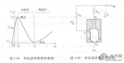 单结晶体管触发电路是利用它的电压导通的原理,到一定电压就导通放电