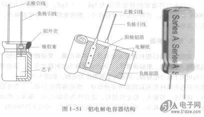 又因工作电解质不同,分为固体电解质的钽电容器和非