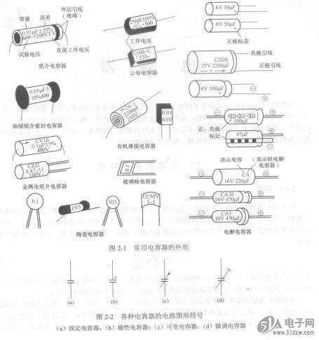各种电容器的电路图形符号如图2-2所示