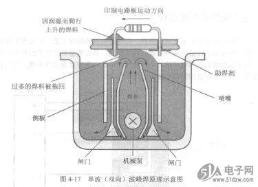波峰焊的原理及焊接过程