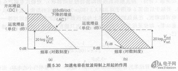 跨接在分压器上臂电阻两端的电容是加速电容(speed-up capacitor)刀,其作用是增大AC负反馈量,从而使哼声和噪声减小。所有的线性稳压电路,都可视为由一个运放构成,CC2591RGVR该运放具有闭合的负反馈环路。因此,可为它画出一个一般化的增益与频率关系图,如图5.30(a)所示。  图5.