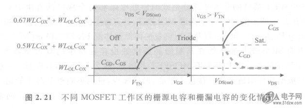 与MOSFET相关的主要电容是栅极与沟道之间的电容,PESD3V3L5UV但是由于沟道的准确长度随着源漏电压VDS的变化而变化(图2.18),因此电容值也随着VDS的变化而变化。例如,在三极管区,沟道长度为源极到漏极的距离(即绘图长度L,drawnlength),整体的栅极沟道电容在源极和漏极均匀分离,与沟道宽度W、绘图长度L和单位面积电容C成正比(。但是在饱和区,沟道长度缩短,沟道进一步向源极靠近,一部分沟道电容增加到有效栅源电容上,而栅漏电容。减小至仅为交叠容。在截止区,两个电容都非常小,近似等于它们