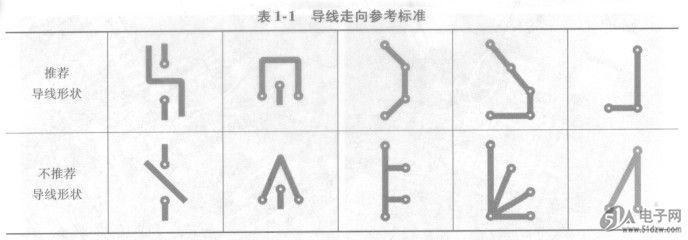 印制电路板( PCB)上导线的形状与走向虽然没有统一的标准,SAA8103HL但是也不是任何走向方式都可以的,也要考虑是否影响电气性能和力学性能。印制电路板导线走向参考标准如表1-1所示。 表1-1导线走向参考标准  印制电路板上的导线以短为佳,能走捷径不要绕远;走线平滑自然为佳,避免急拐弯和尖角,以免在制作过程中腐蚀掉内角或使外尖角的铜箔翘起;尽量避免印制导线布线分支;公共地线尽可能得宽。 印制电路板是在一块绝缘板上先覆上一层金属箔,然后根据印制电路板图将电路板上不需要的金属箔腐蚀掉,则剩余金属箔的部分