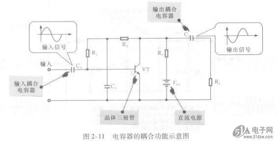 了解电容器在电路中的基本功能
