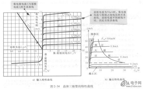 图2-36所示为晶体三极管在电路中起开关功能的电路图