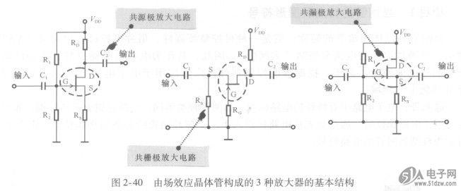 场效应晶体管的功能与晶体三极管相似,1N5822可用来制作信号放大器、振荡器和调制器等。由场效应晶体管组成的放大器基本结构有3种,即共源极(S)放大器、共栅极(G)放大器和共漏极(D)放大器,如图2-40所示。 图2-40 由场效应晶体管构成的3种放大器的基本结构  场效应晶体管是一种电压控制器件,栅极(G)不需要控制电流,只要有一个控制电压就可以控制漏极(D)和源极(S)之间的电流。 场效应晶体管具有输入阻抗高和噪声低的特点,因此,由场效应晶体管构成的放大电路常应用于小信号高频放大器中,例如收音机的高频