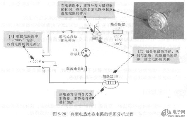 电热水壶电路是电热水壶中的重要电路部分,CH7318C-BF用于控制加热饮用水。对该类电路进行识读时,应先对电路中的各元器件进行识读,对各元器件的功能识读后,再将电路部分串联起来,根据实现的功能进行识读和了解。 下面,我们将以典型电热水壶电路部分作为识读案例,进行识图分析训练。 图5-28历示为典型电热水壶电路的识图分析过程。  根据图5-28中对识图时的分析可知,典型电热水壶电路的识图过程如下: 当电热水壶中加上水后,接通交流220V电源,交流电源的L(相线)端经蒸汽式自动断电开关、温控器ST和热熔断器