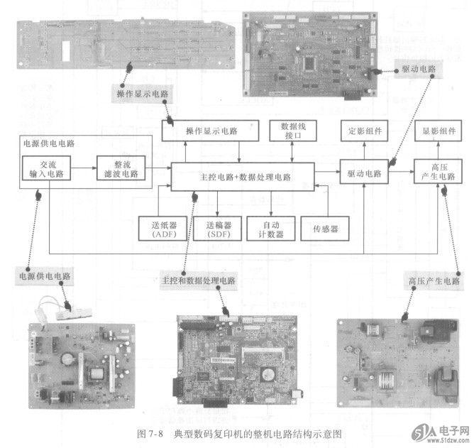 (1)主控和数据处理电路的特点