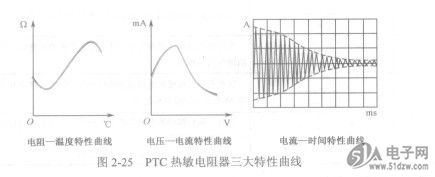 ptc電阻特性 電機保護ptc熱敏電阻 技術參數